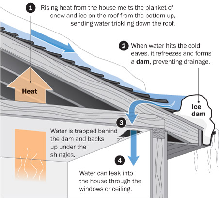 Ice-Dam-Toronto-Roofing-Diagram-roof