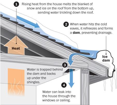 Ice Damming Torontoroofing Ca