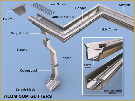Eavestrough Systems Amp Gutter Services Torontoroofing Ca